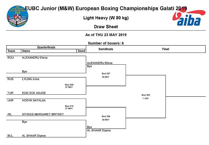 Mistrzostwa Europy w Boksie - 2019 - Galati